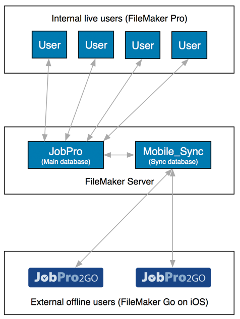 Filemaker Template Database Structure